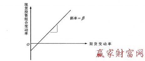怎么样计算最适期货的对冲数量