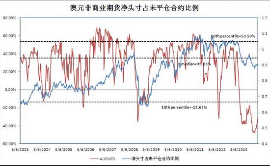投资者怎样确定期货交易头寸?