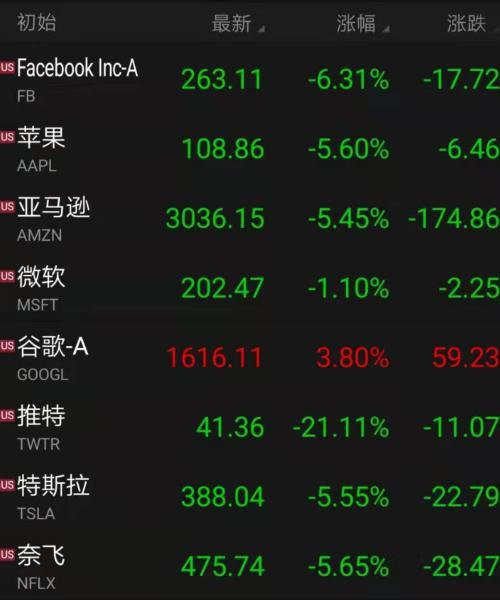 科技股集体跳水 美股迎黑色周五!推特重挫21%  FAAMG蒸发超1.5万亿 大选有异还要跌20%?